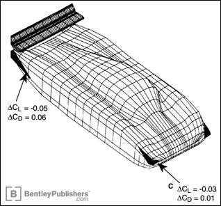 Typical application of small, flat-plate downforce devices, used on various race cars.