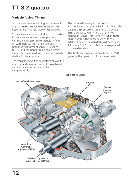 Audi 2004 New Technologies 3.2L V6, 4.2L V8 and DSG Technical Service Training Self-Study Program Variable Valve Timing