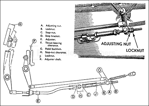 Fig. 13. Clutch pedal adjustment. (1 1/4 Litre and TD Midget.)