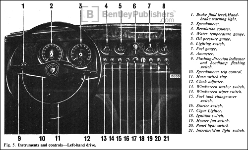 Jaguar S-Type 3.4 Instruments and Controls. Excerpted illustration from page A.7.