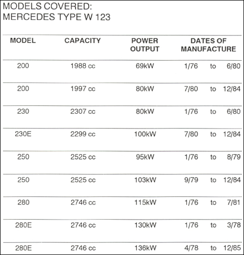 Mercedes W123 Repair Manual: 1976-1986, technical coverage